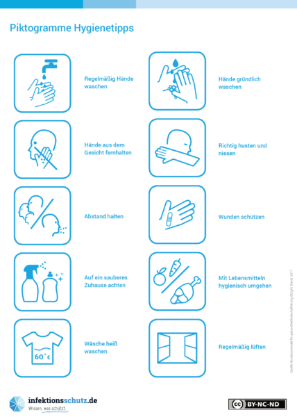"""Die Piktogramme """"Händewaschen – 7 Situationen"""" zeigen sieben Situationen, in denen Händewaschen vor Übertragung schützen kann."""