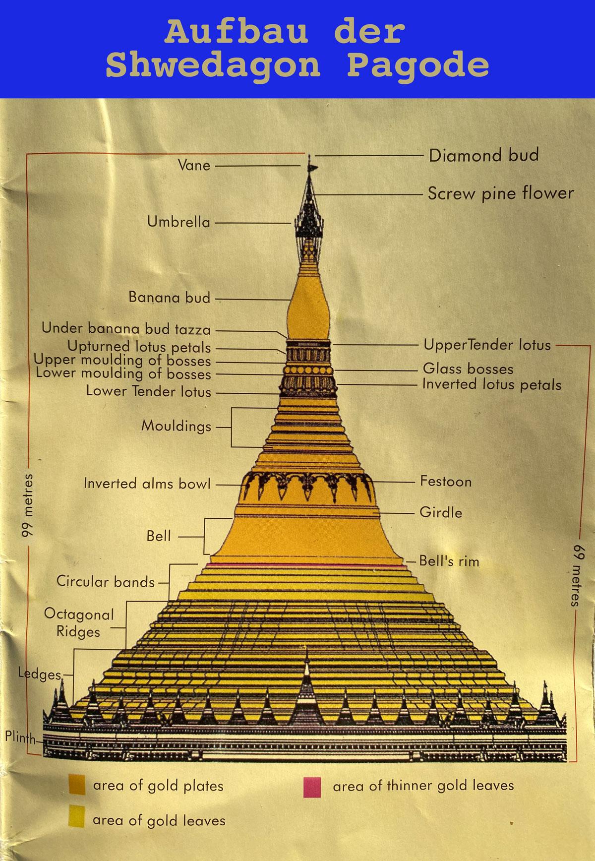 Der Aufbau der Shwedagon Pagode