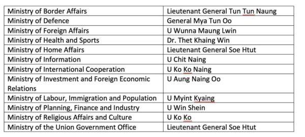 Neue Regierung von Myanmar